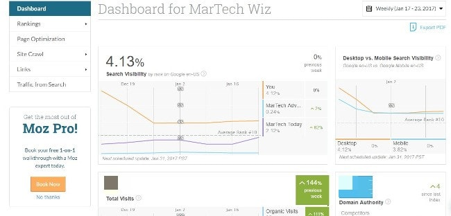 Top Dashboards Using MOZ Integration