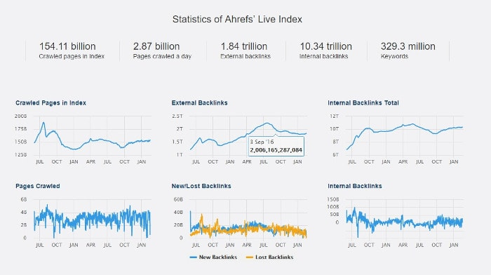 ahrefs-statistics