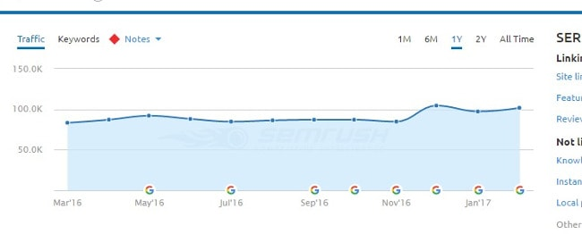 semrush-line-graph