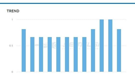 semrush-trend-chart