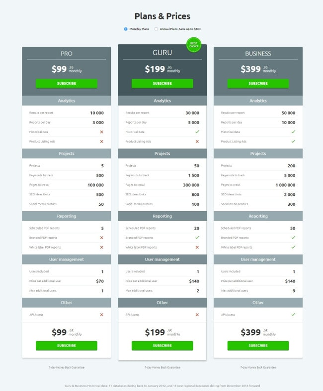 semrush_pricing