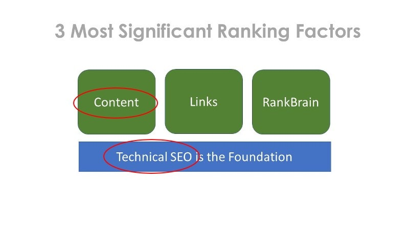 SEO-WordPress-3-ranking-factors