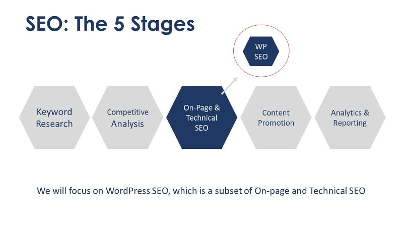 SEO-WordPress-5-parts