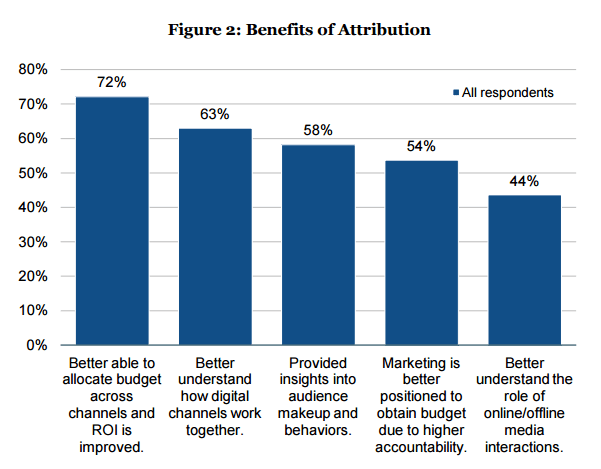 benefits-attribution-ga-models